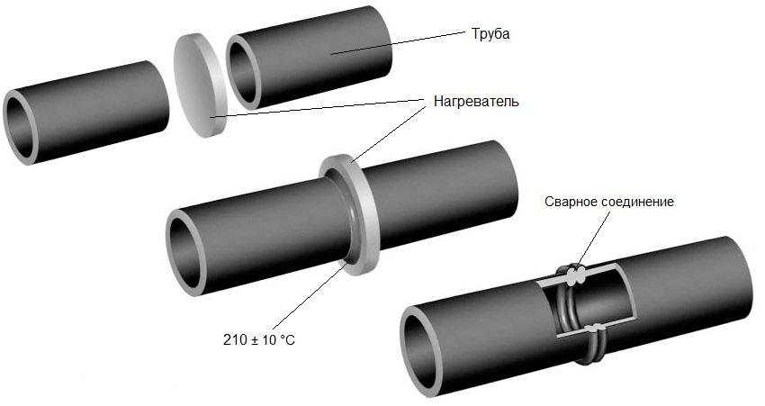 Схема соединения труб из полиэтилена методом сваривания