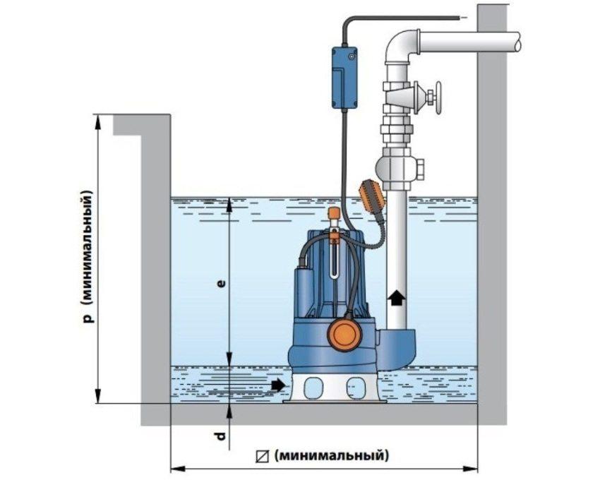 Схема расположения насоса внутри септика или выгребной ямы