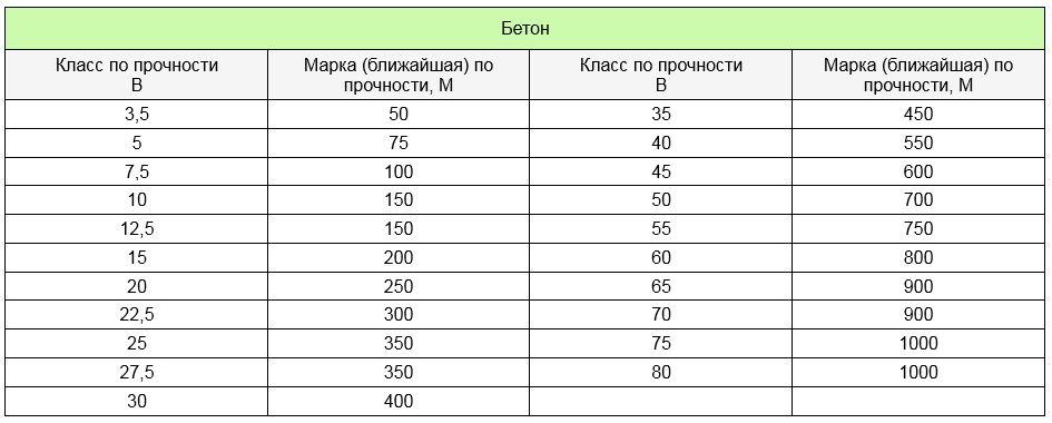 Таблица соответствия марок и классов бетона