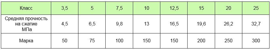 льда таблица по прочности