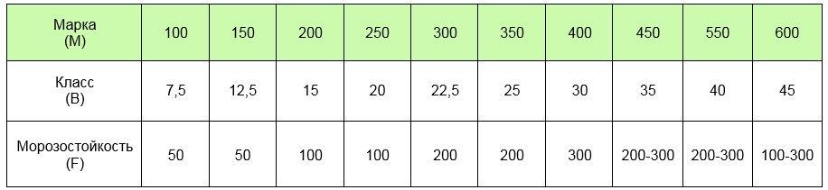 Соотношение марки, класса и морозостойкости бетона