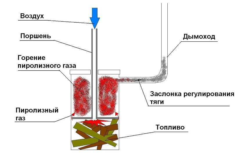 Схема самодельного пиролизного котла для отопления дачи или гаража