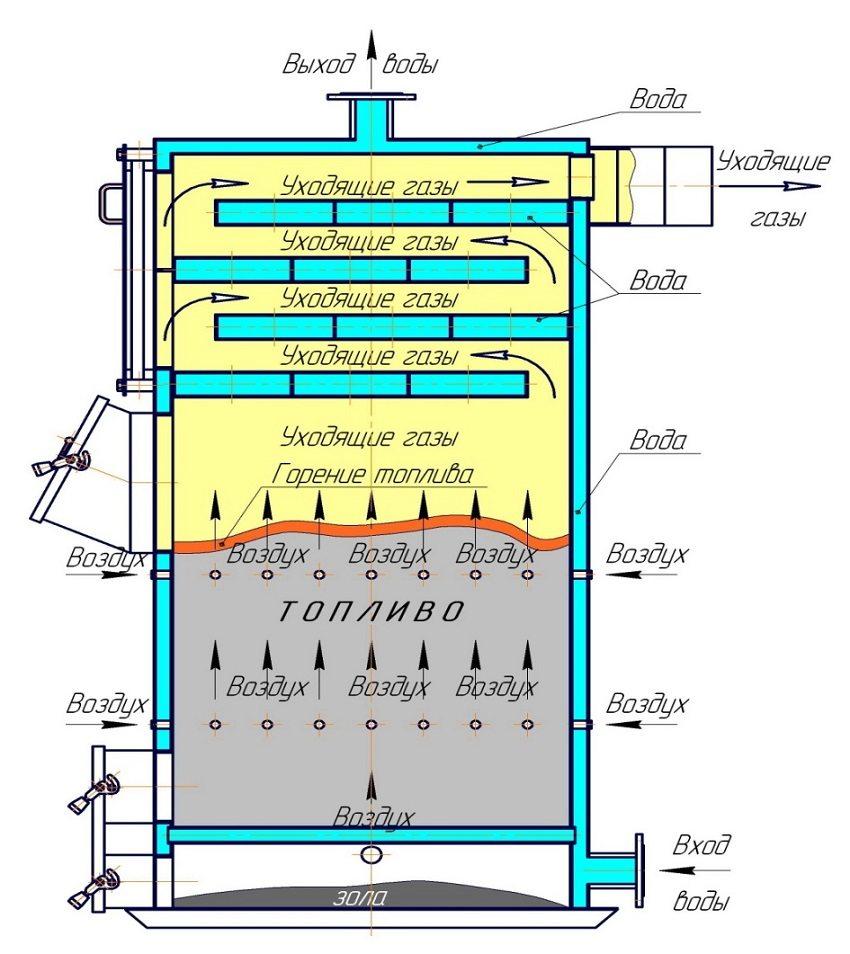 Принцип работы пиролизного котла с водяным контуром