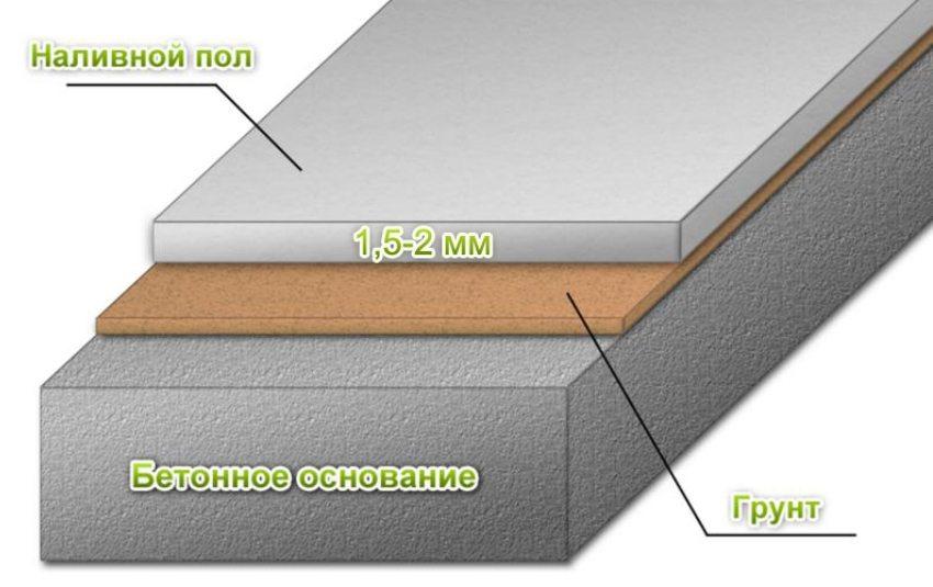 Схема заливки самовыравнивающегося наливного пола
