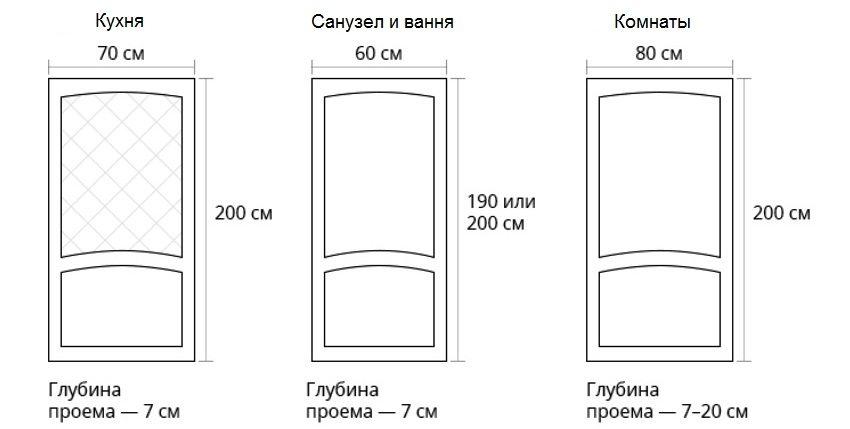 Стандартные размеры дверей в типовой квартире согласно ГОСТу