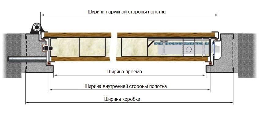 Схема правильного снятия размеров проема и дверной коробки
