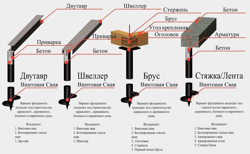 Виды ростверков из различных материалов для свайно-винтового фундамента