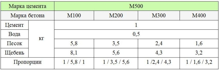 Как сделать бетон своими руками пропорции ведром м400 для отмостки 92