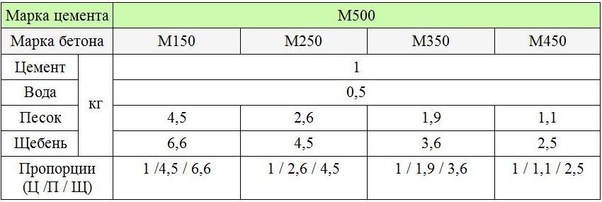 Марки бетона: М150 - М450