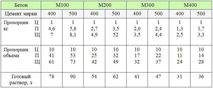 При использовании цемента марки 400 и 500 на объем 10 литров