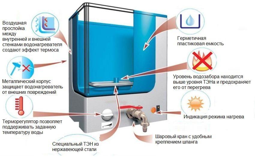 Внутреннее строение наливного водонагревателя