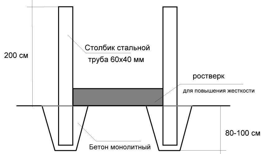 Схема монтажа столбиков для забора из профнастила