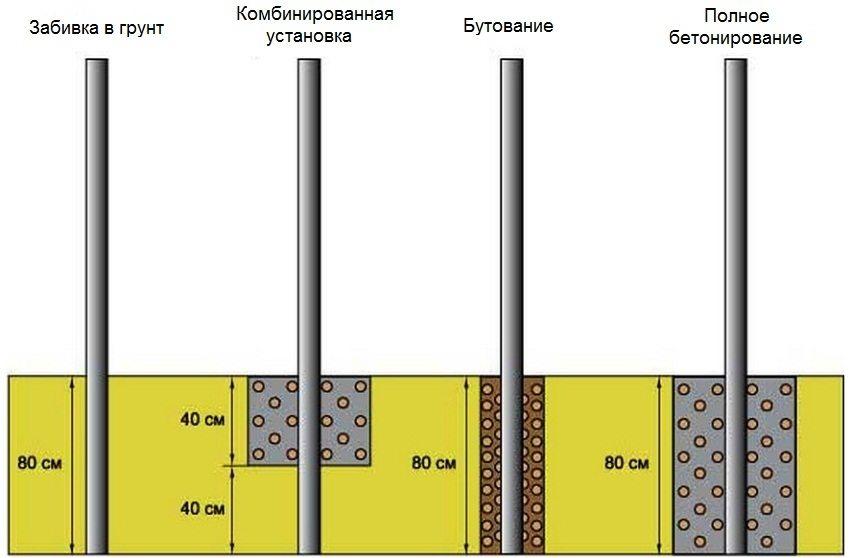 Различные варианты закрепления столбиков в грунте
