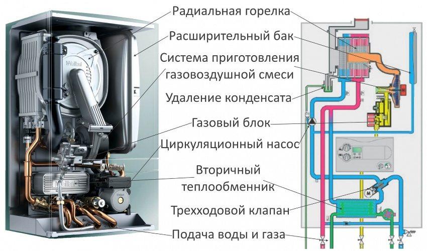 Внутреннее строение конденсационного газового котла на примере прибора фирмы Vaillant