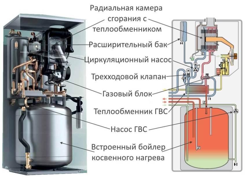 Устройство настенного газового котла со встроенным бойлером косвенного нагрева