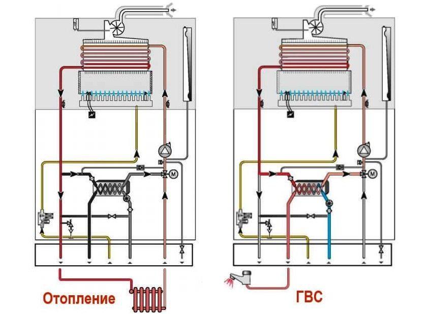 Принцип работы двухконтурного котла в режиме отопления и приготовления горячей воды