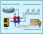 Принцип работы коллектора с гидрострелкой на 3 контура отопления