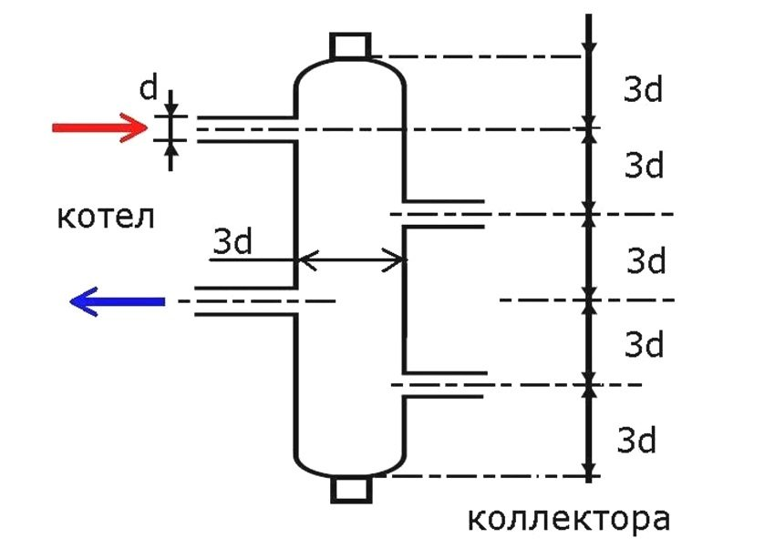 Гидрострелка с коллектором схема изготовления