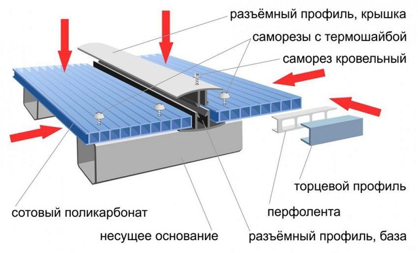 Элементы конструкции козырька из сотового поликарбоната