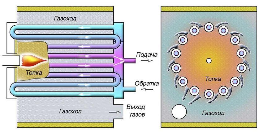 Принцип работы топки газового котла
