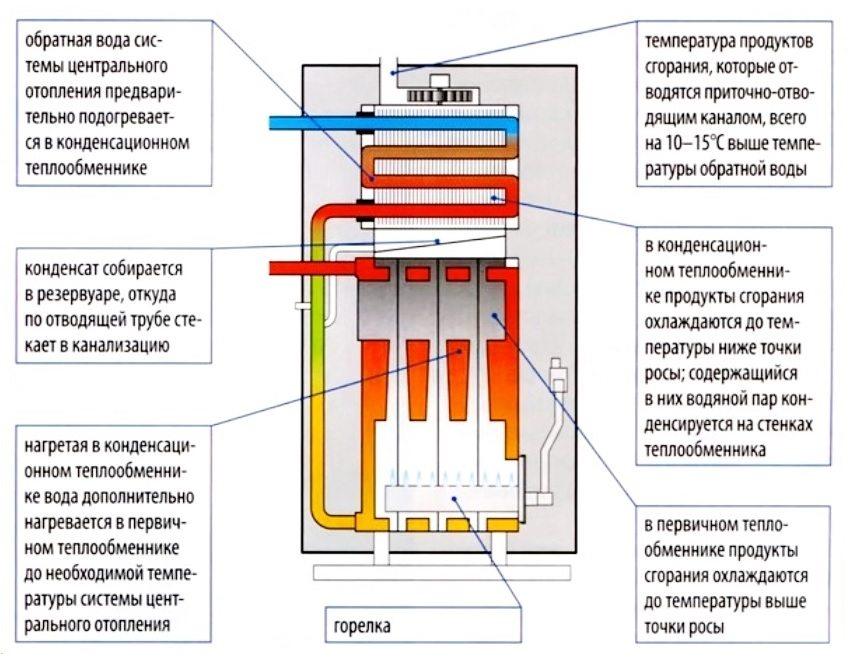 Принцип работы конденсационного котла с двумя теплообменниками