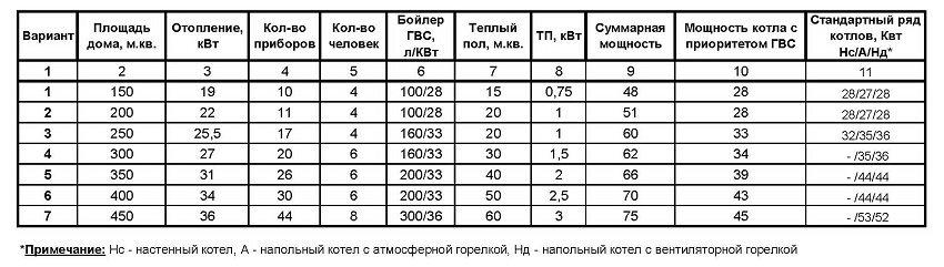 Основные варианты расчёта мощности котла