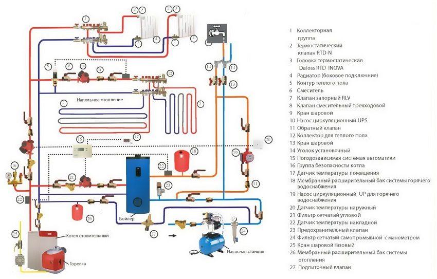 Типовая схема отопления и водоснабжения коттеджа