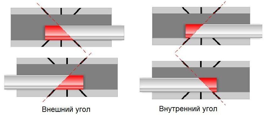 Подрезка углов смежных галтелей