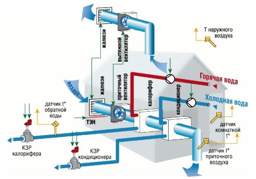 Устройство автоматической системы вентиляции с воздушным отоплением и кондиционированием
