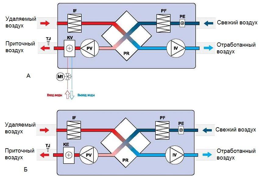 Схема работы принудительной системы вентиляции с рекуперацией: а - с водяным нагревом воздуха, б - с электрическим нагревом