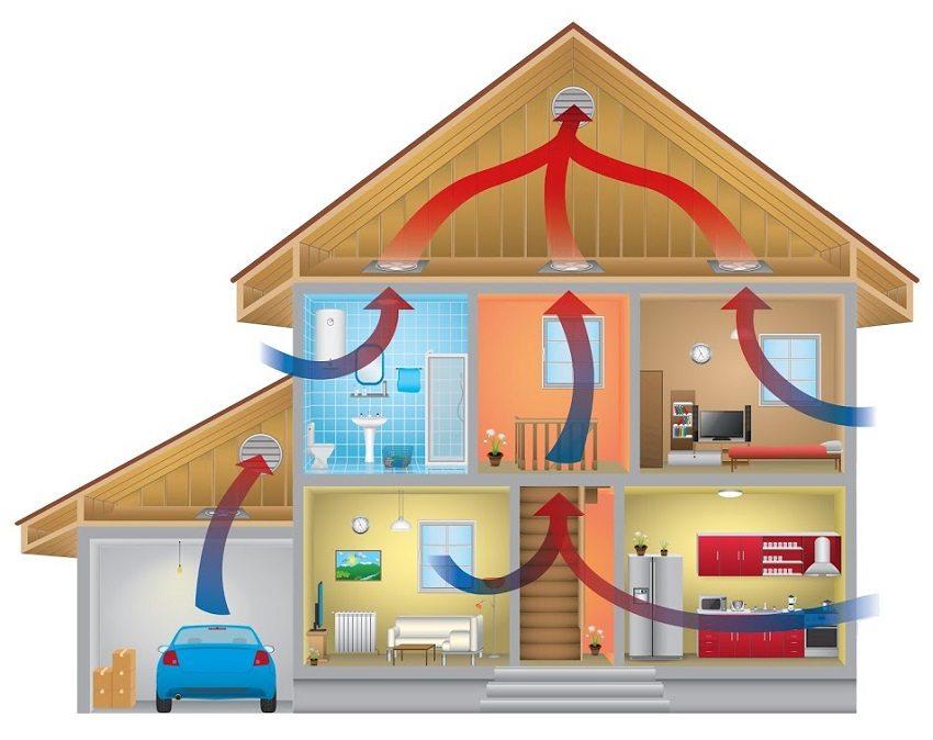 Схема движения воздуха в доме с естественной вентиляцией