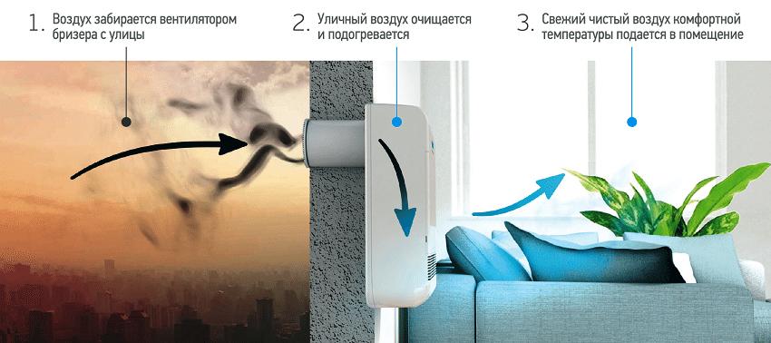 Бризер даже при закрытых окнах обеспечит в квартире свежий воздух