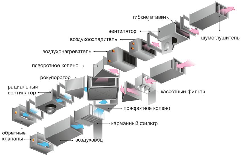 Конструкция системы приточно-вытяжной вентиляции