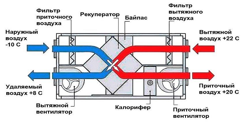 Схема работы рекуператора с подогревом воздуха