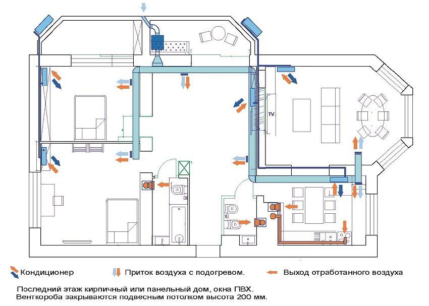 Расчет приточной вентиляции для дома составляется специалистом