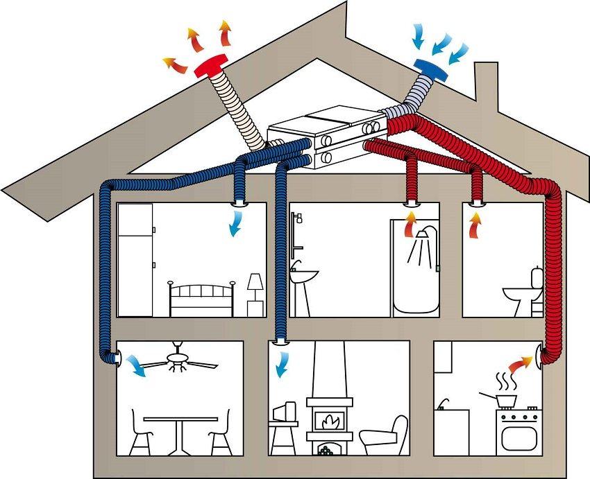Схема движения воздуха в доме с принудительной вентиляцией