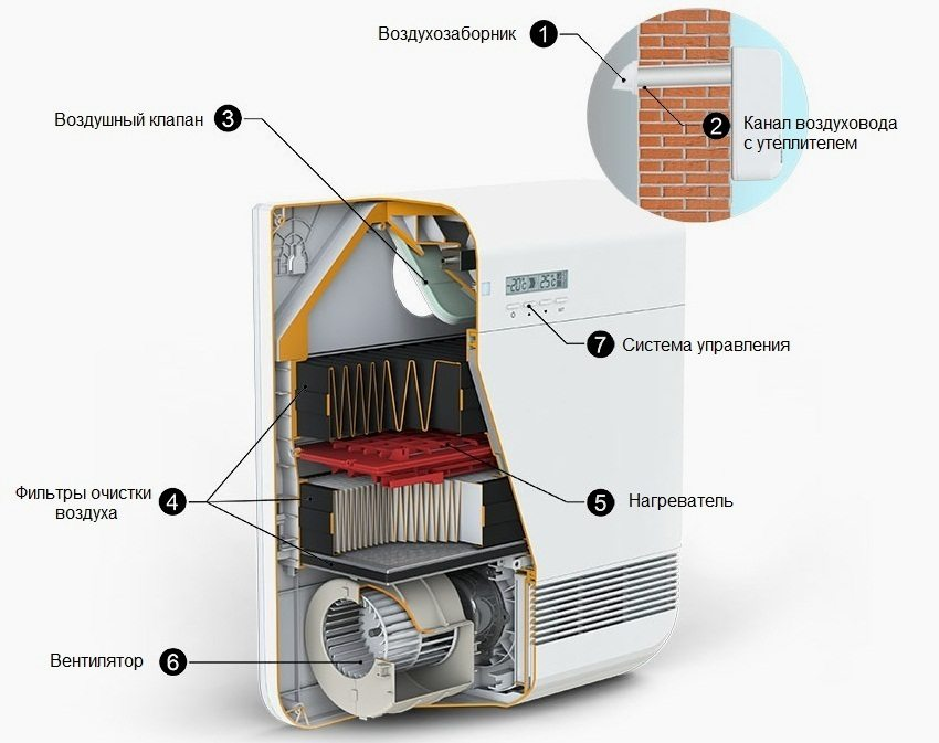 pritochnaya-ventilyaciya-v-kvartire-s-filtraciej-10.jpg