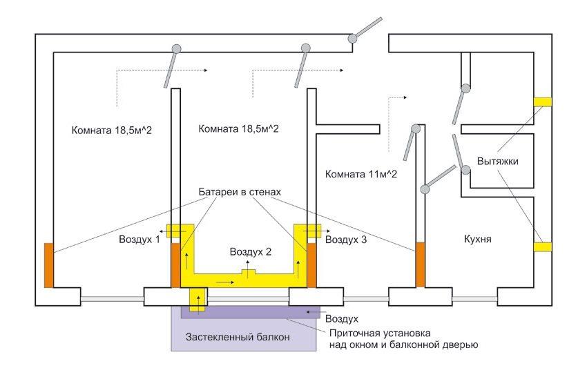 План вентиляции квартиры и ее установку целесообразно производить до начала ремонтных работ