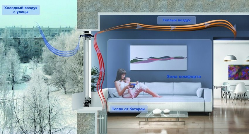 Принудительная вентиляция в квартире с пластиковыми окнами