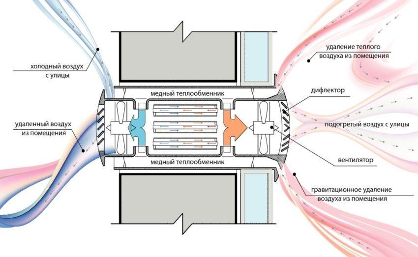 Принцип работы рекуператора с функцией теплообмена