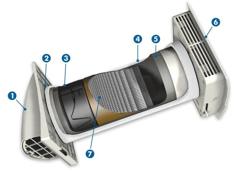 Внутреннее строение рекуператора: 1 - внешний кожух; 2 - вентилятор; 3 - фильтр; 4 - утепленный кожух; 5 - регулируемый корпус; 6 - декоративная панель с выключателем; 7 - керамический элемент