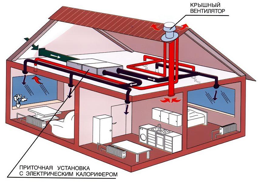 Система приточно-вытяжной вентиляции с подогревом в частном доме