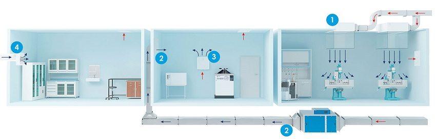 На вредных производствах рекомендуется использовать несколько видов вентиляции и очистки воздуха