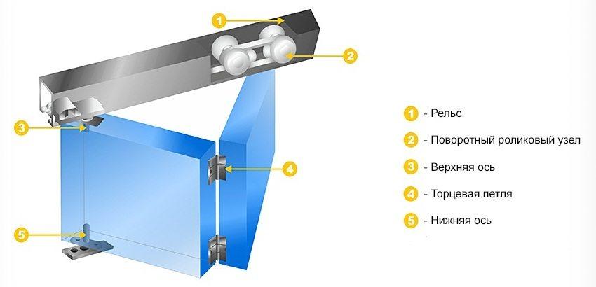 Схема установки складной межкомнатной двери
