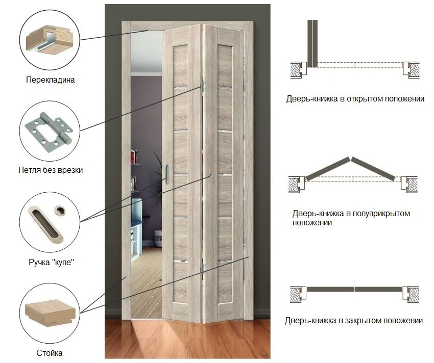 Конструкция межкомнатной двери-книжки