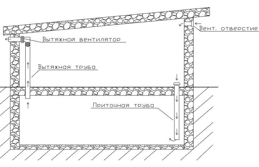 Схема обустройства комбинированной системы вентиляции в гараже с погребной ямой