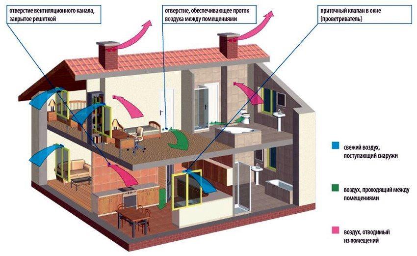 Схема движения воздуха при естественной вентиляции