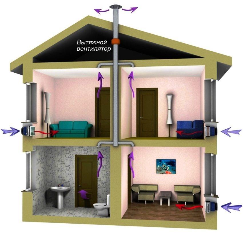 Схема принудительной приточно-вытяжной вентиляции с рекуперацией
