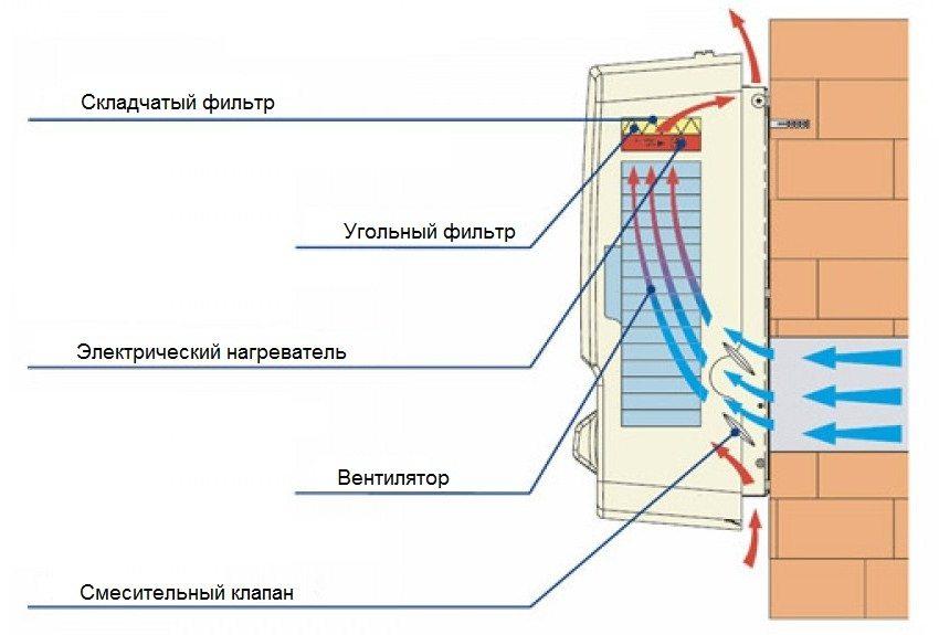 Схема работы вентиляционной установки со встроенным вентилятором
