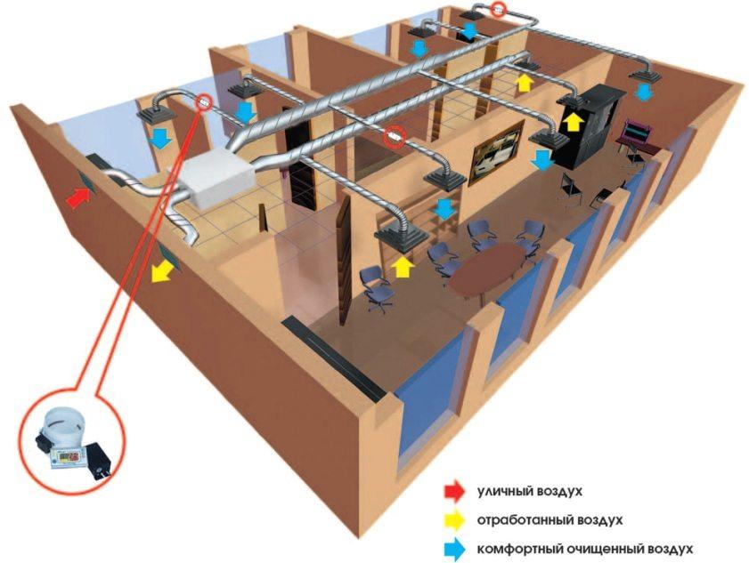 Схема обустройства в офисном помещении общеобменной вентиляции